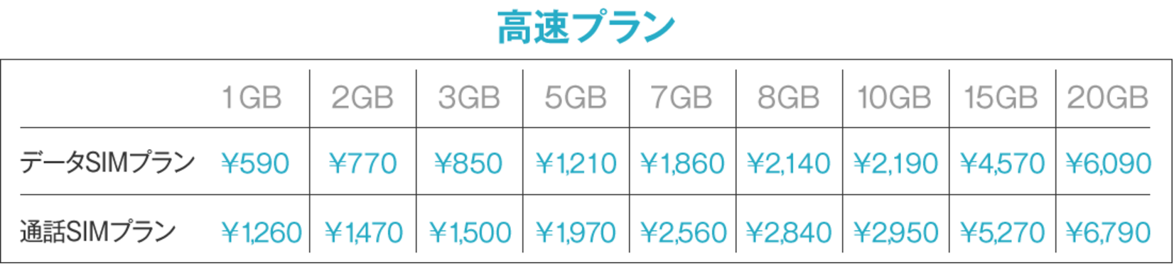 格安SIMを選ぶなら、断然DMM mobileがおトク!
